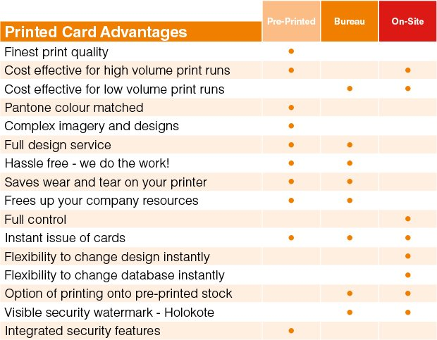 Printed PVC ID Card Advantages